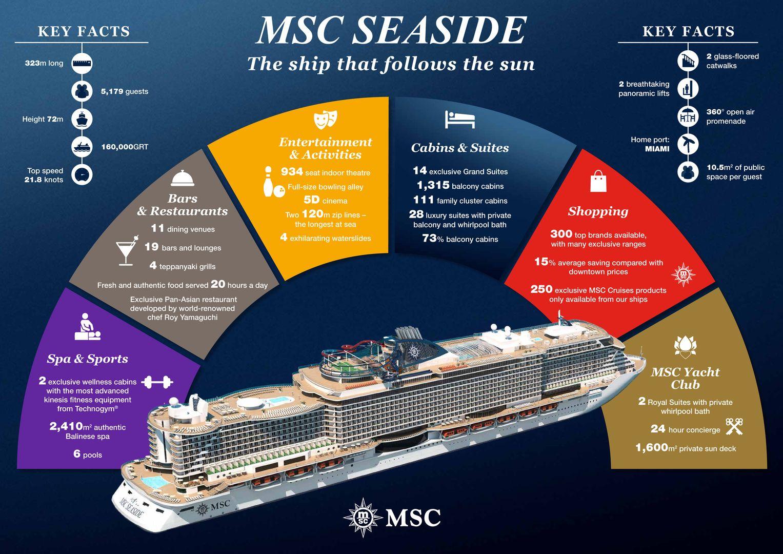 Float Out Der Msc Seaside In Monfalcone Cruisestart De