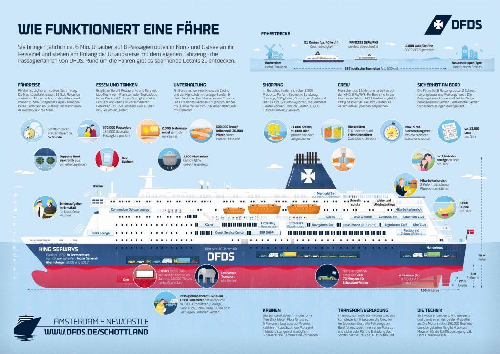 Spannende Minikreuzfahrten - Hier am Beispiel der King Seaways. Das erwartet euch an Bord. Grafik: DFDS