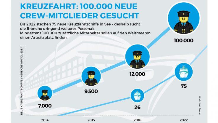 Bis 2022 stechen 75 neue Kreuzfahrtschiffe in See – deshalb sucht die Branche dringend weiteres Personal. Foto: Connect jobs